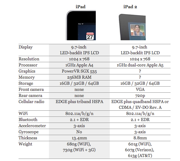 Comparativa iPad 1 Vs. iPad 2