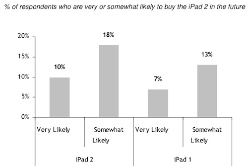 IPAD 2 Noticias: La demanda de IPAD 2 40% superior a la del modelo anterior